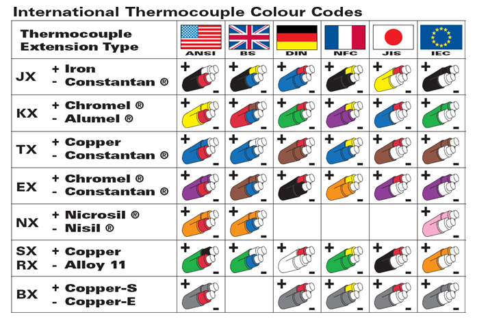 thermocouple_colour_codes